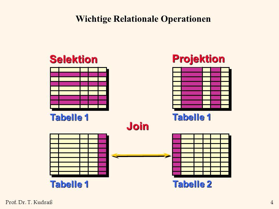 Prof. Dr. T. Kudraß4 Selektion Projektion Tabelle 1 Tabelle 2 Tabelle 1 Join Wichtige Relationale Operationen