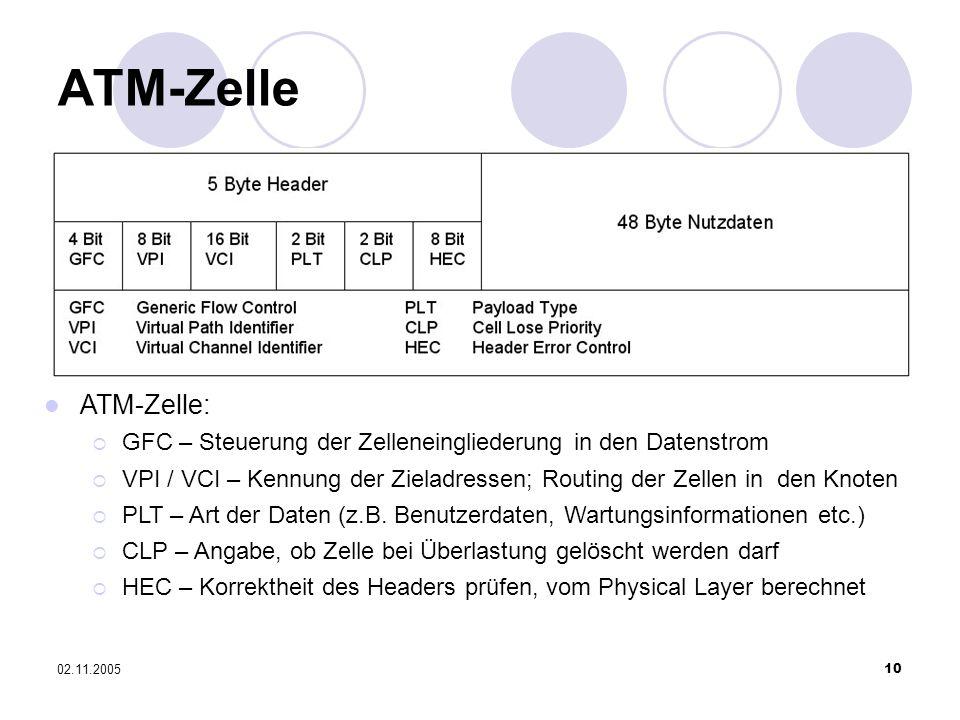 02.11.200510 ATM-Zelle ATM-Zelle: GFC – Steuerung der Zelleneingliederung in den Datenstrom VPI / VCI – Kennung der Zieladressen; Routing der Zellen i