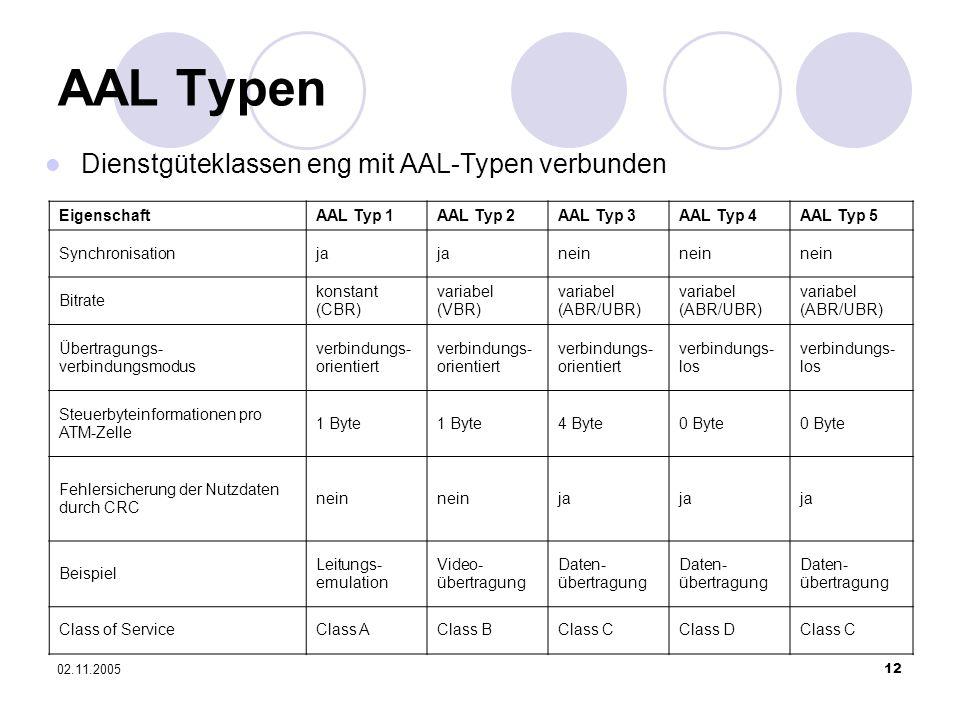 02.11.200512 AAL Typen EigenschaftAAL Typ 1AAL Typ 2AAL Typ 3AAL Typ 4AAL Typ 5 Synchronisationja nein Bitrate konstant (CBR) variabel (VBR) variabel