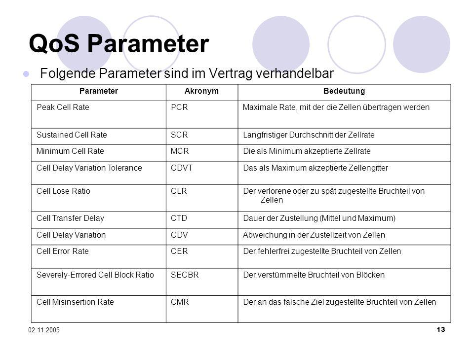 02.11.200513 QoS Parameter ParameterAkronymBedeutung Peak Cell RatePCRMaximale Rate, mit der die Zellen übertragen werden Sustained Cell RateSCRLangfr