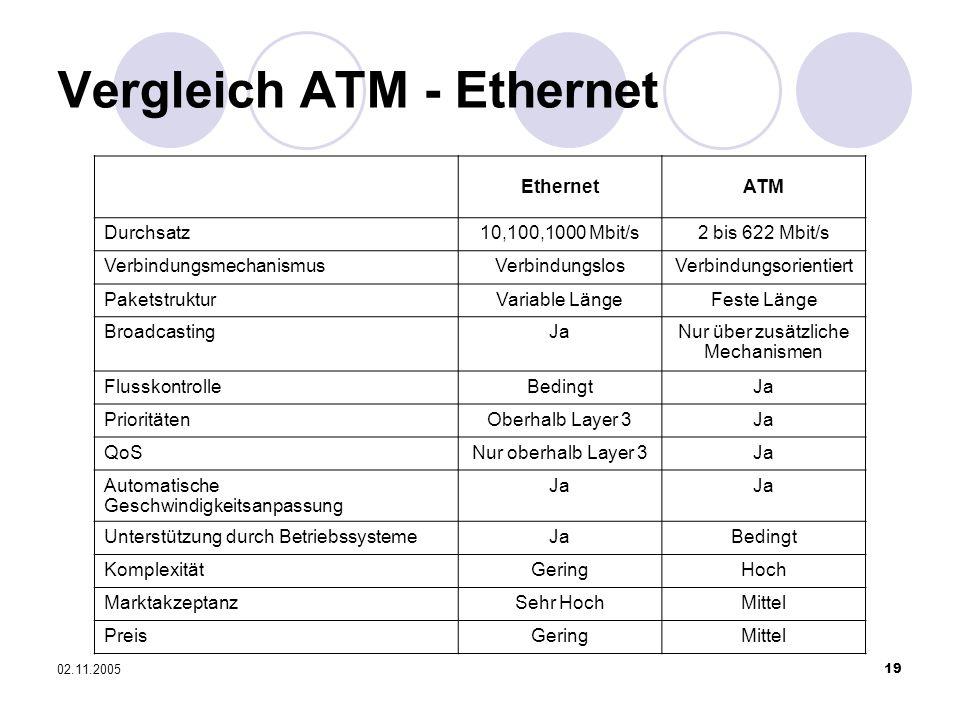 02.11.200519 Vergleich ATM - Ethernet EthernetATM Durchsatz10,100,1000 Mbit/s2 bis 622 Mbit/s VerbindungsmechanismusVerbindungslosVerbindungsorientier