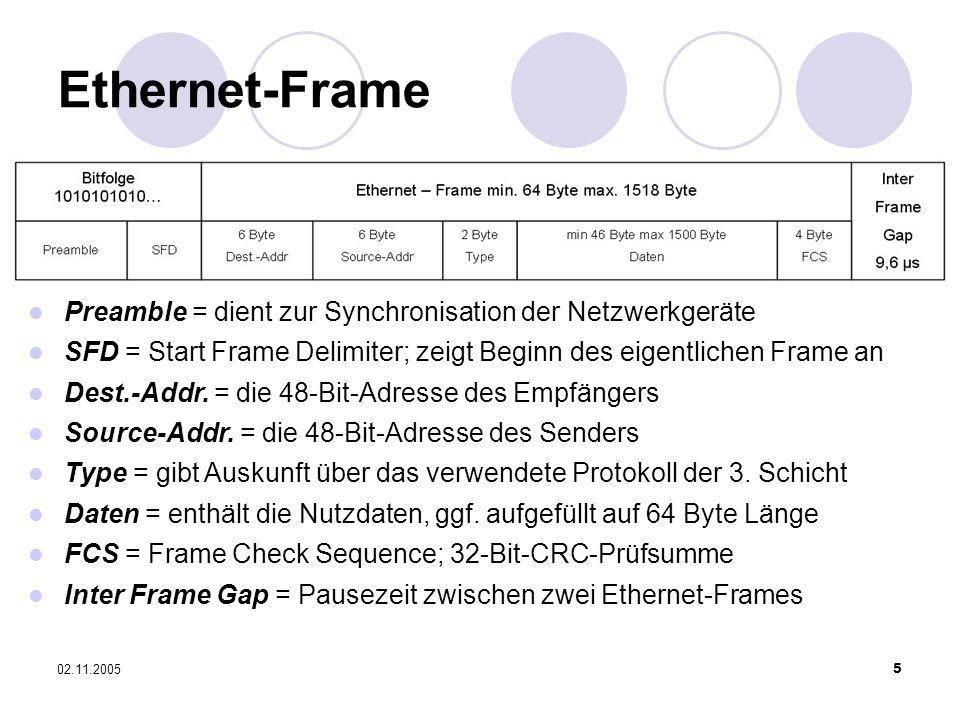 02.11.20055 Ethernet-Frame Preamble = dient zur Synchronisation der Netzwerkgeräte SFD = Start Frame Delimiter; zeigt Beginn des eigentlichen Frame an