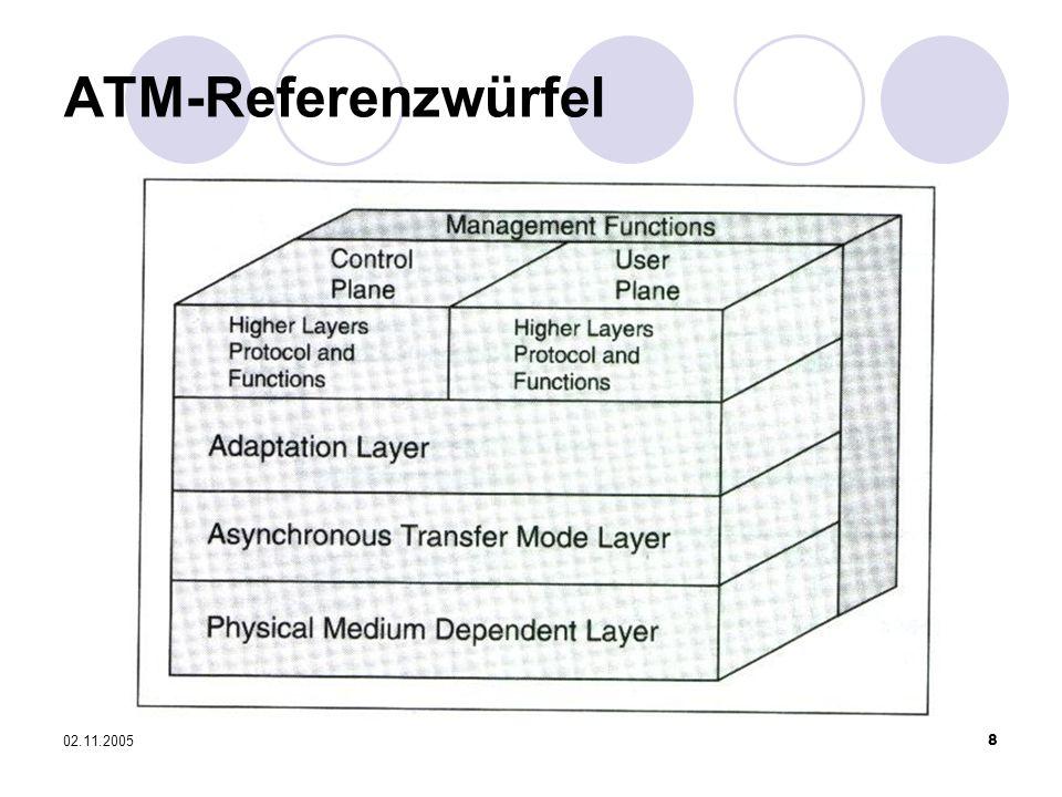 02.11.20058 ATM-Referenzwürfel