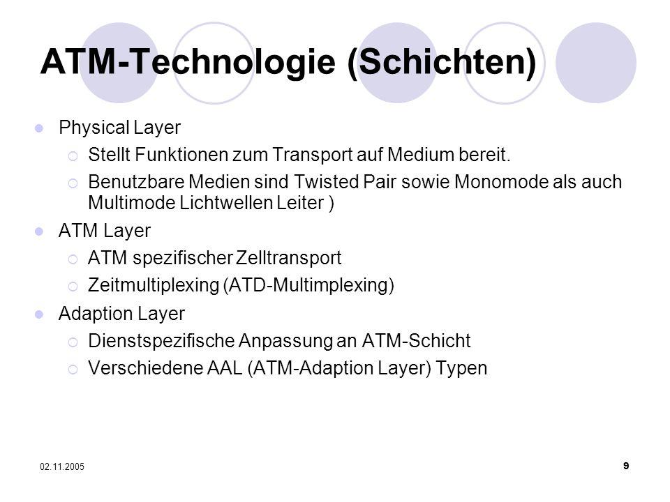 02.11.20059 ATM-Technologie (Schichten) Physical Layer Stellt Funktionen zum Transport auf Medium bereit. Benutzbare Medien sind Twisted Pair sowie Mo