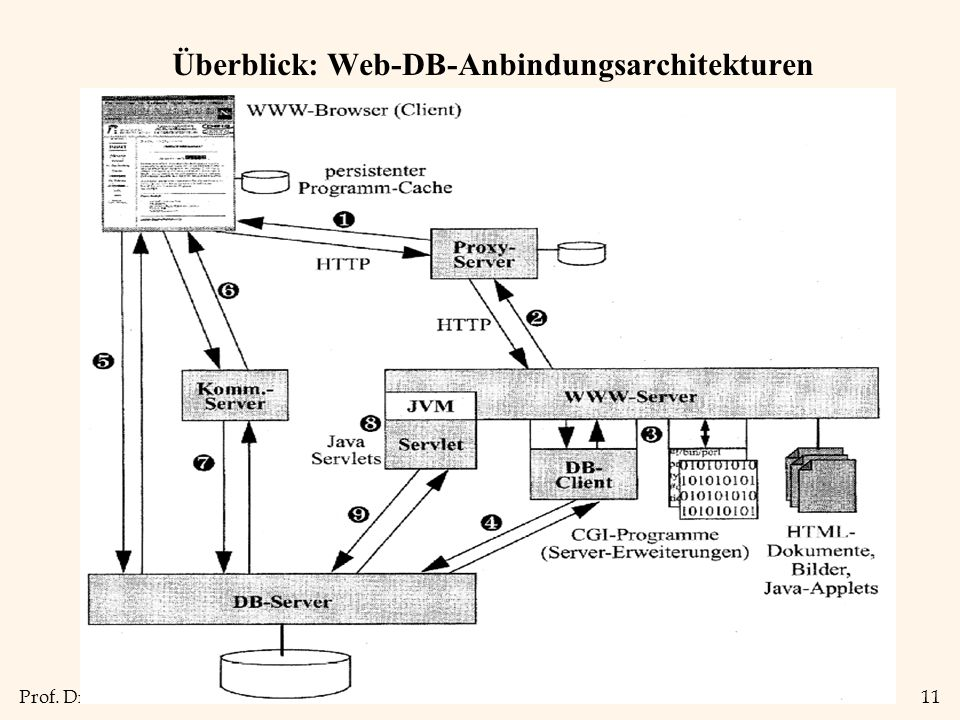 Prof. Dr. T. Kudraß11 Überblick: Web-DB-Anbindungsarchitekturen
