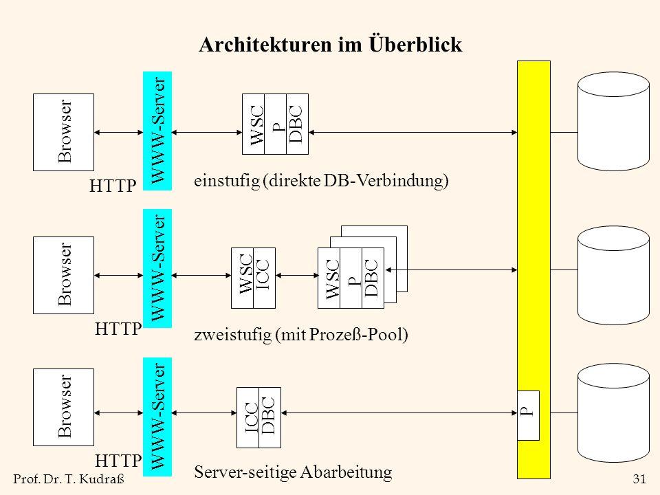 Prof. Dr. T. Kudraß31 Architekturen im Überblick WSC P DBC WSC P DBC WSC ICC WWW-Server ICC DBC P Browser HTTP einstufig (direkte DB-Verbindung) zweis