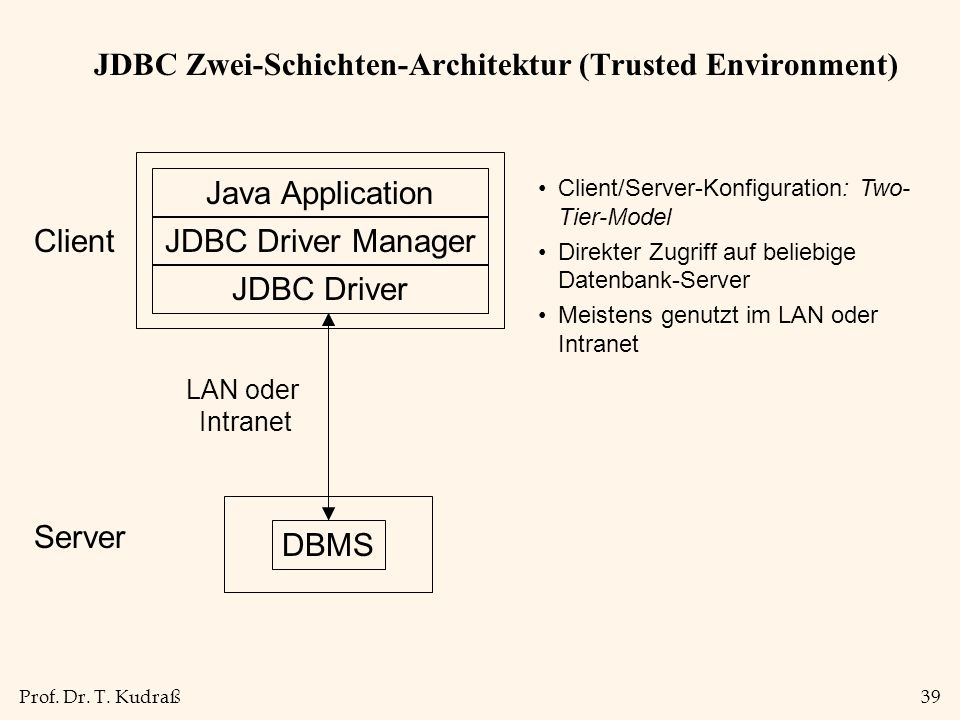 Prof. Dr. T. Kudraß39 JDBC Zwei-Schichten-Architektur (Trusted Environment) Java Application JDBC Driver Manager JDBC Driver DBMS Server LAN oder Intr