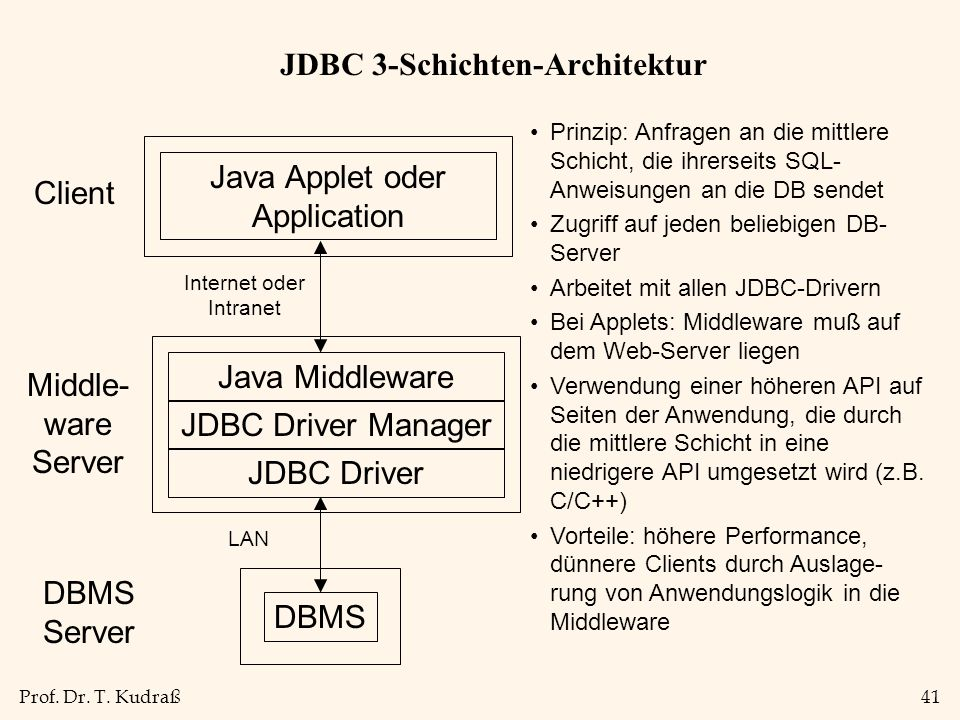 Prof. Dr. T. Kudraß41 JDBC 3-Schichten-Architektur Java Middleware JDBC Driver Manager JDBC Driver DBMS Server Client Java Applet oder Application Mid