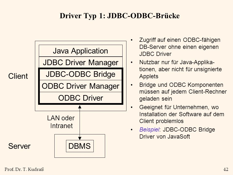 Prof. Dr. T. Kudraß42 Driver Typ 1: JDBC-ODBC-Brücke Java Application JDBC Driver Manager JDBC-ODBC Bridge DBMS Server LAN oder Intranet Client ODBC D