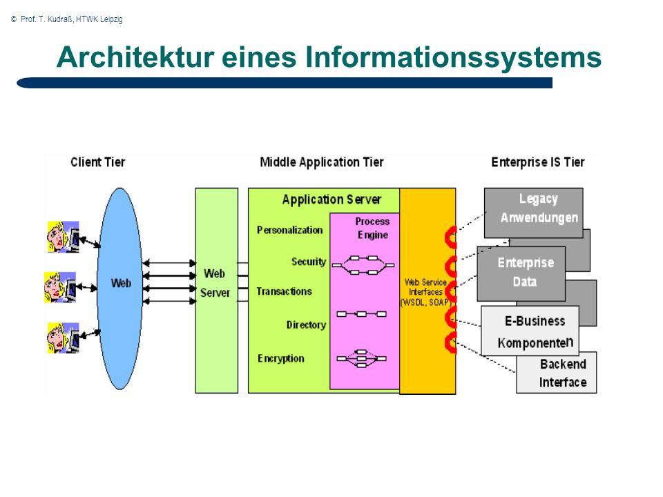 © Prof. T. Kudraß, HTWK Leipzig Architektur eines Informationssystems