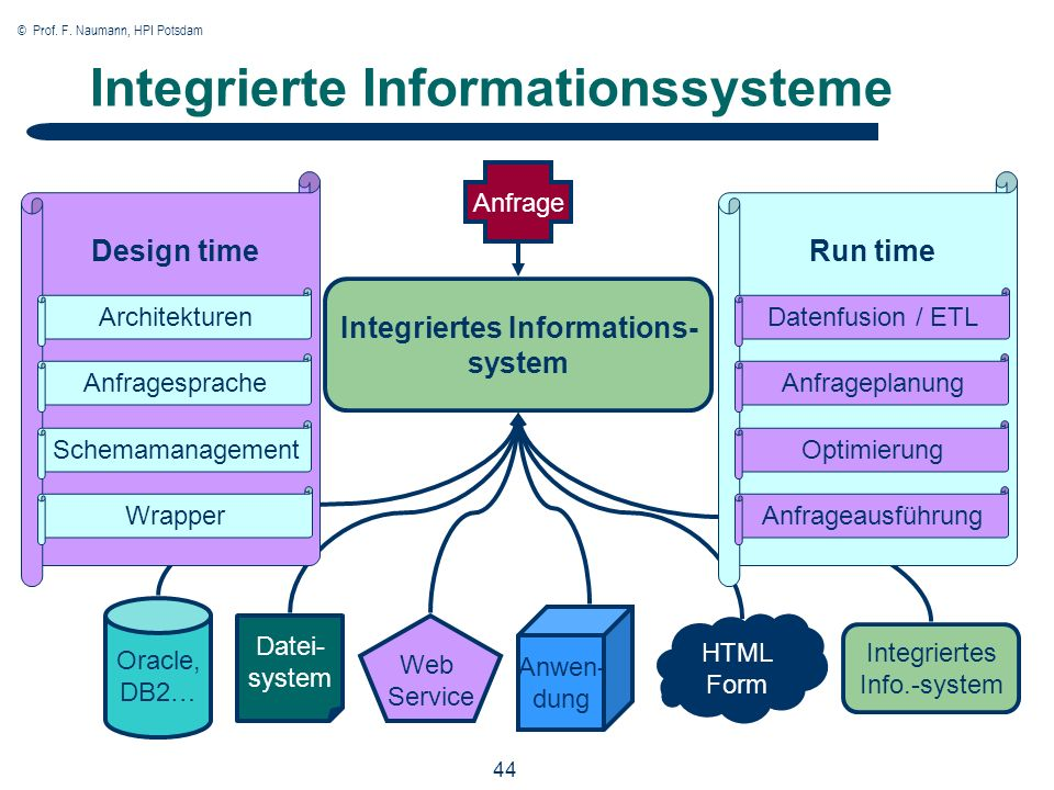 © Prof. F. Naumann, HPI Potsdam 44 Integrierte Informationssysteme Integriertes Informations- system Oracle, DB2… Design time Web Service Anwen- dung