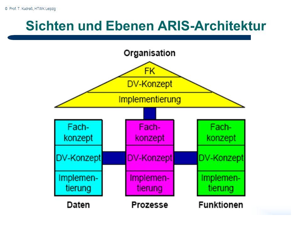 © Prof. T. Kudraß, HTWK Leipzig Sichten und Ebenen ARIS-Architektur