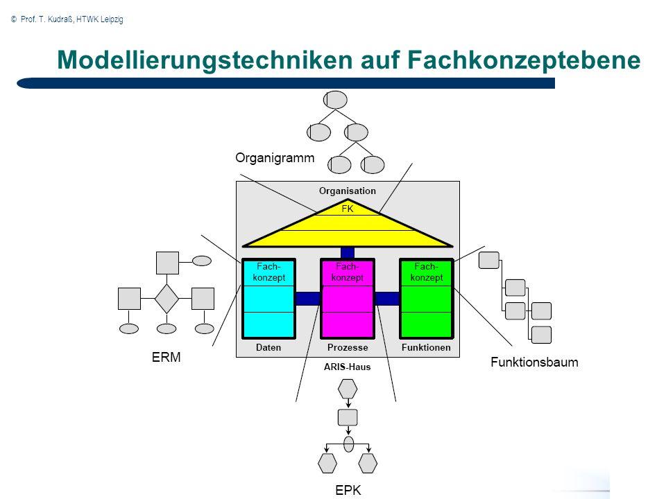 © Prof. T. Kudraß, HTWK Leipzig Modellierungstechniken auf Fachkonzeptebene