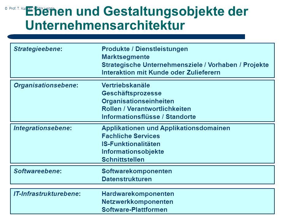© Prof.T. Kudraß, HTWK Leipzig Weiterentwicklung von Architekturen Typ1-Architektur vs.