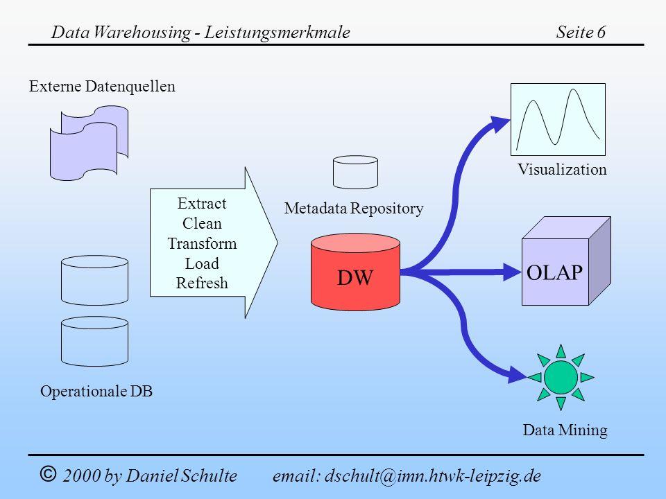 Data Warehousing - LeistungsmerkmaleSeite 6 © 2000 by Daniel Schulte email: dschult@imn.htwk-leipzig.de OLAP DW Metadata Repository Data Mining Visual