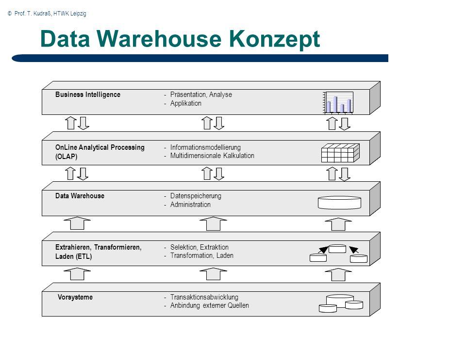 © Prof. T. Kudraß, HTWK Leipzig Data Warehouse Konzept BusinessIntelligence -Präsentation, Analyse -Applikation OLAP -Informationsmodellierung -Multid