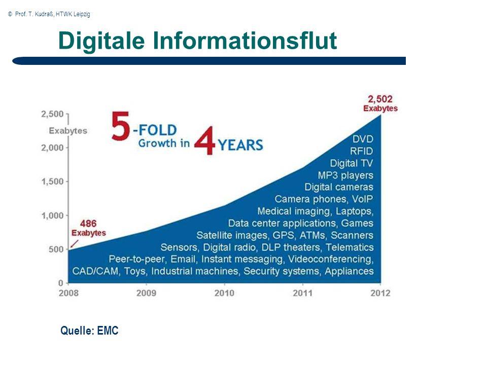 © Prof. T. Kudraß, HTWK Leipzig Digitale Informationsflut Quelle: EMC