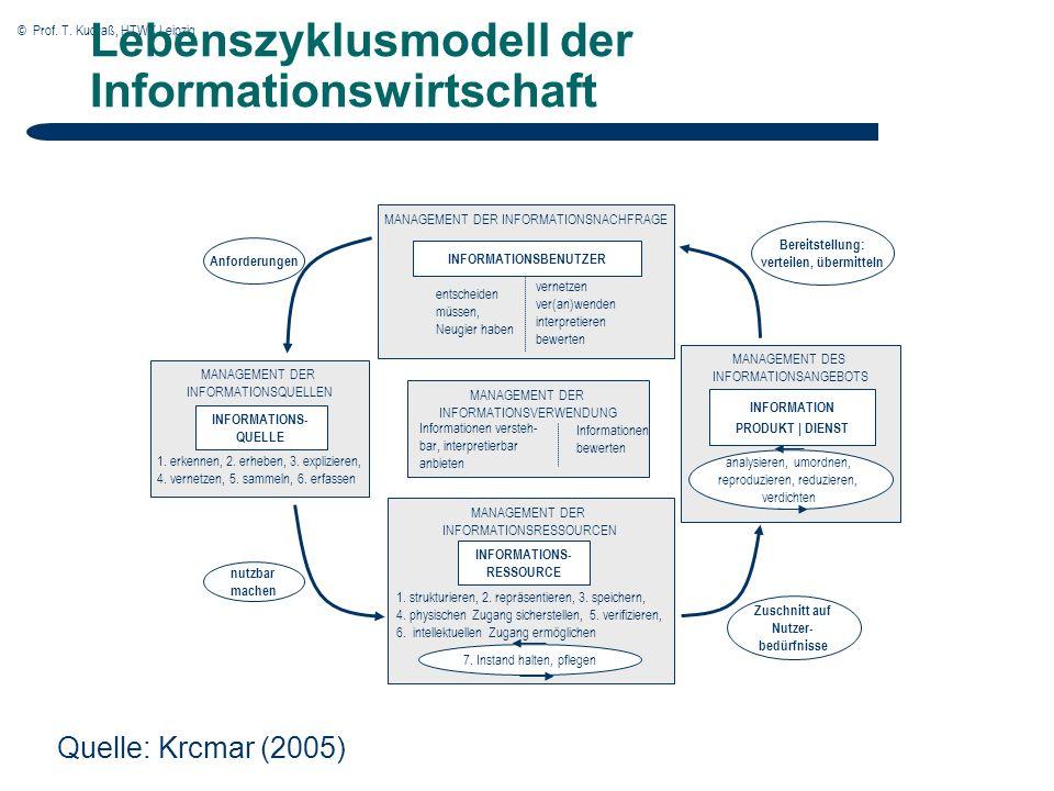© Prof.T. Kudraß, HTWK Leipzig 1.