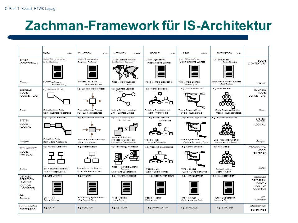© Prof. T. Kudraß, HTWK Leipzig Zachman-Framework für IS-Architektur