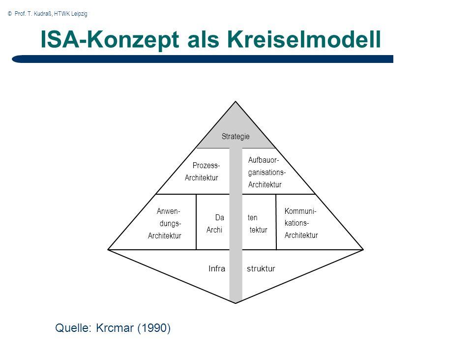 © Prof. T. Kudraß, HTWK Leipzig ISA-Konzept als Kreiselmodell Anwen- dungs- Architektur Kommuni- kations- Architektur Prozess- Architektur Aufbauor- g
