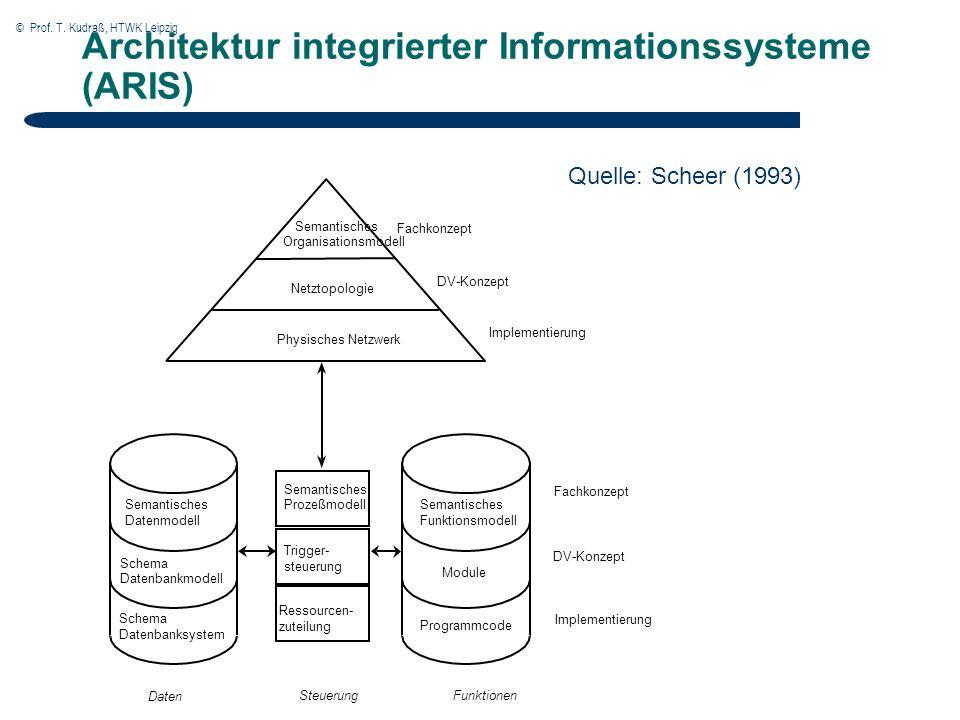 © Prof. T. Kudraß, HTWK Leipzig Architektur integrierter Informationssysteme (ARIS) SteuerungFunktionen Daten Schema Datenbanksystem Schema Datenbankm