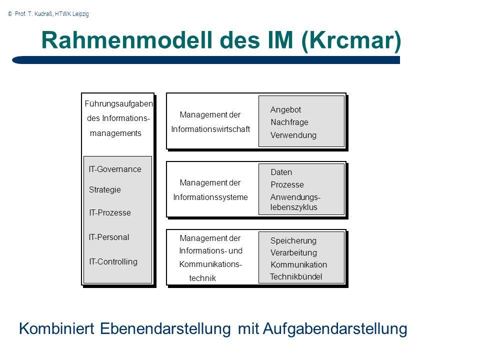 © Prof. T. Kudraß, HTWK Leipzig Rahmenmodell des IM (Krcmar) Management der Informationswirtschaft Management der Informationssysteme Angebot Nachfrag