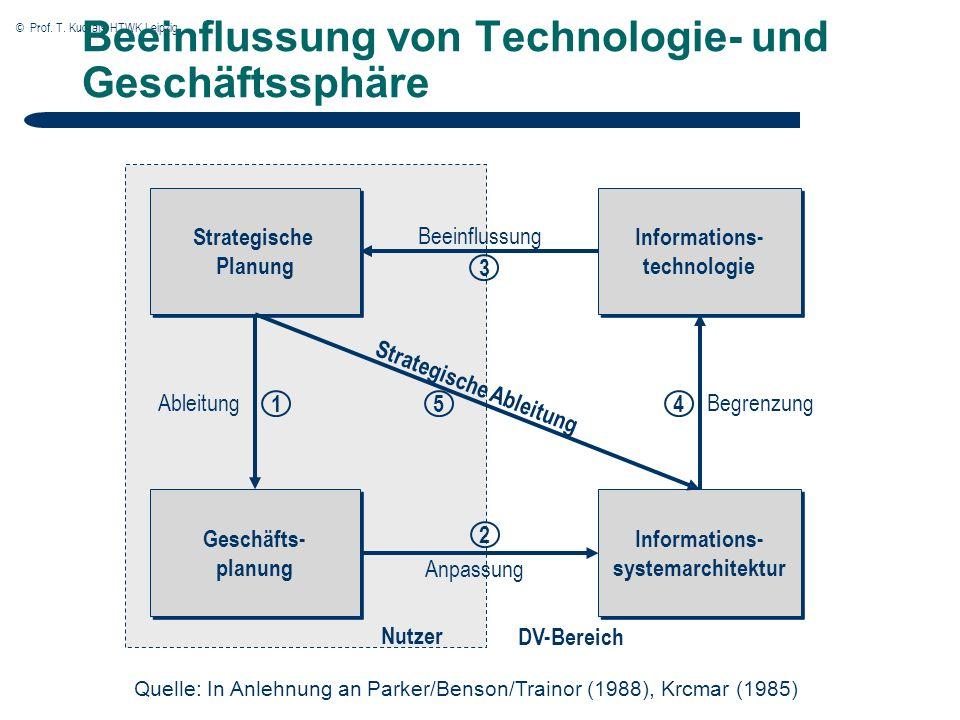 © Prof. T. Kudraß, HTWK Leipzig Beeinflussung von Technologie- und Geschäftssphäre Geschäfts- planung Informations- technologie Informations- systemar