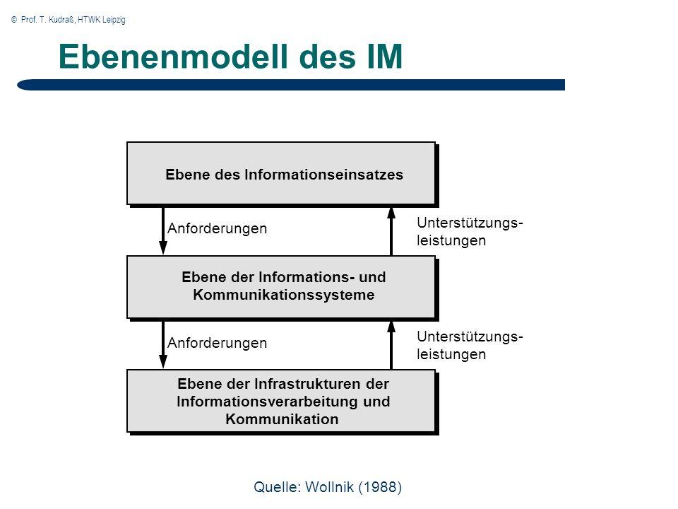 © Prof. T. Kudraß, HTWK Leipzig Ebenenmodell des IM Ebene des Informationseinsatzes Ebene der Informations- und Kommunikationssysteme Ebene der Infras