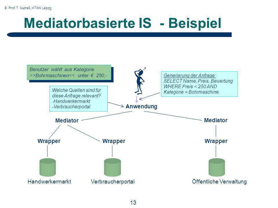 © Prof. T. Kudraß, HTWK Leipzig 13 Mediatorbasierte IS - Beispiel Anwendung Mediator Wrapper Handwerkermarkt VerbraucherportalÖffentliche Verwaltung B