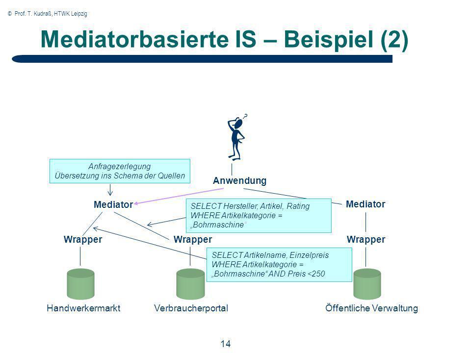 © Prof. T. Kudraß, HTWK Leipzig 14 Mediatorbasierte IS – Beispiel (2) Anwendung Mediator Wrapper Handwerkermarkt VerbraucherportalÖffentliche Verwaltu