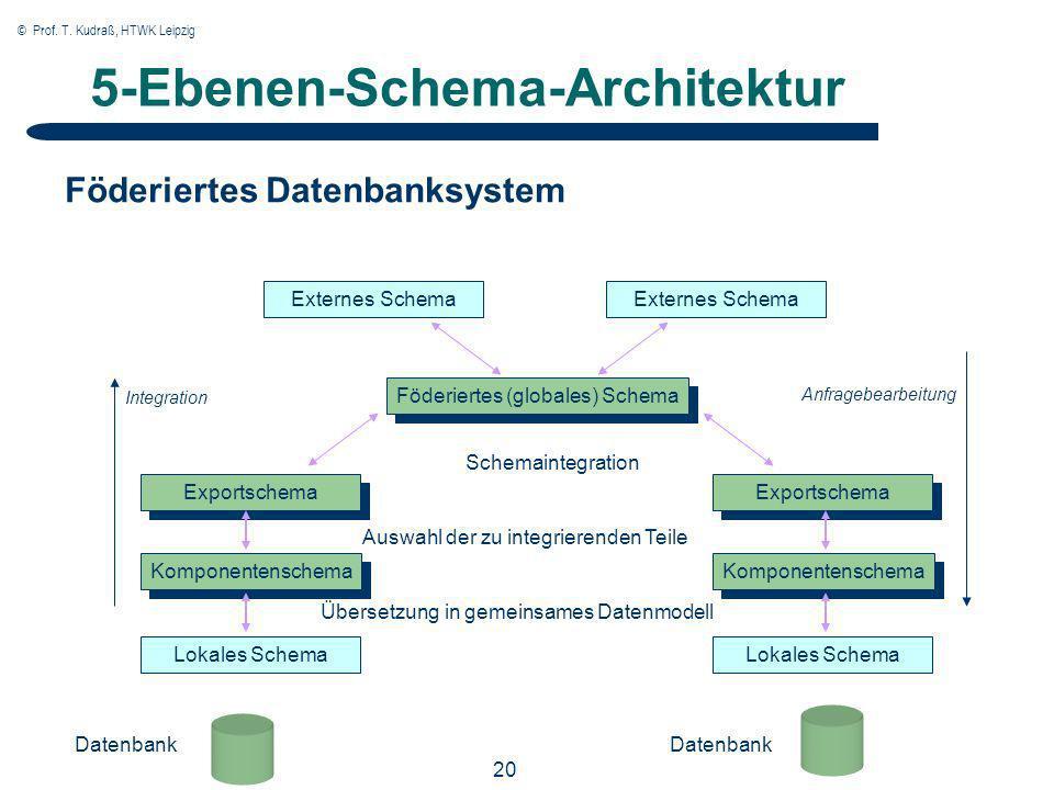 © Prof. T. Kudraß, HTWK Leipzig 20 5-Ebenen-Schema-Architektur Externes Schema Föderiertes (globales) Schema Exportschema Komponentenschema Lokales Sc