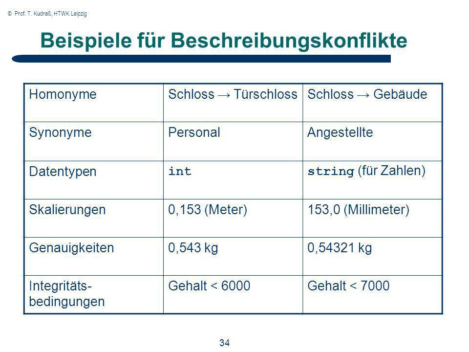© Prof. T. Kudraß, HTWK Leipzig 34 Beispiele für Beschreibungskonflikte HomonymeSchloss TürschlossSchloss Gebäude SynonymePersonalAngestellte Datentyp