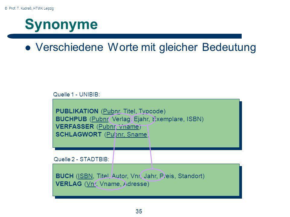 © Prof. T. Kudraß, HTWK Leipzig 35 Synonyme Verschiedene Worte mit gleicher Bedeutung PUBLIKATION (Pubnr, Titel, Typcode) BUCHPUB (Pubnr, Verlag, Ejah