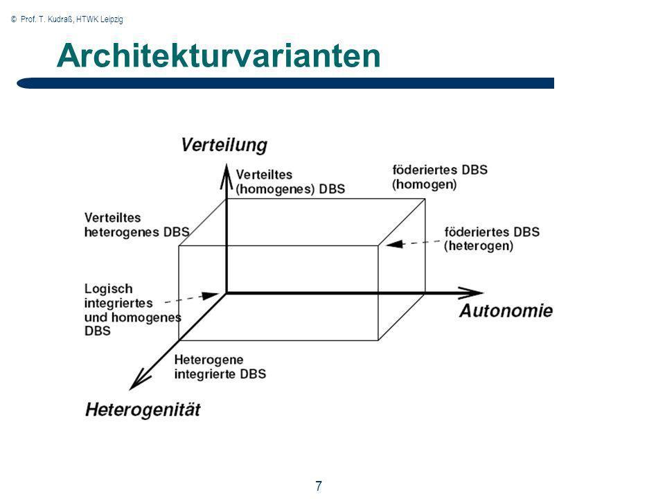 © Prof. T. Kudraß, HTWK Leipzig 7 Architekturvarianten