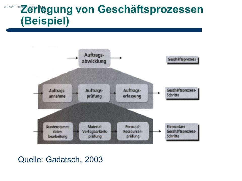 © Prof. T. Kudraß, HTWK Leipzig Zerlegung von Geschäftsprozessen (Beispiel) Quelle: Gadatsch, 2003