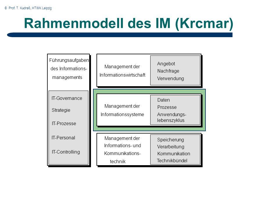 © Prof. T. Kudraß, HTWK Leipzig BPM-Stammbaum