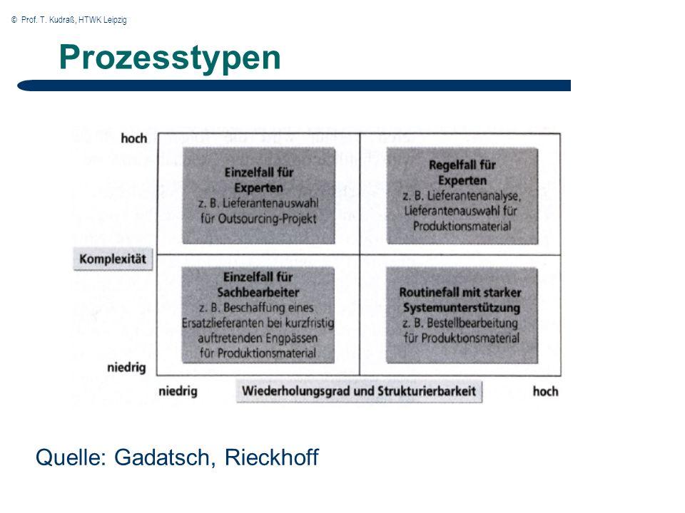 © Prof. T. Kudraß, HTWK Leipzig Prozesstypen Quelle: Gadatsch, Rieckhoff