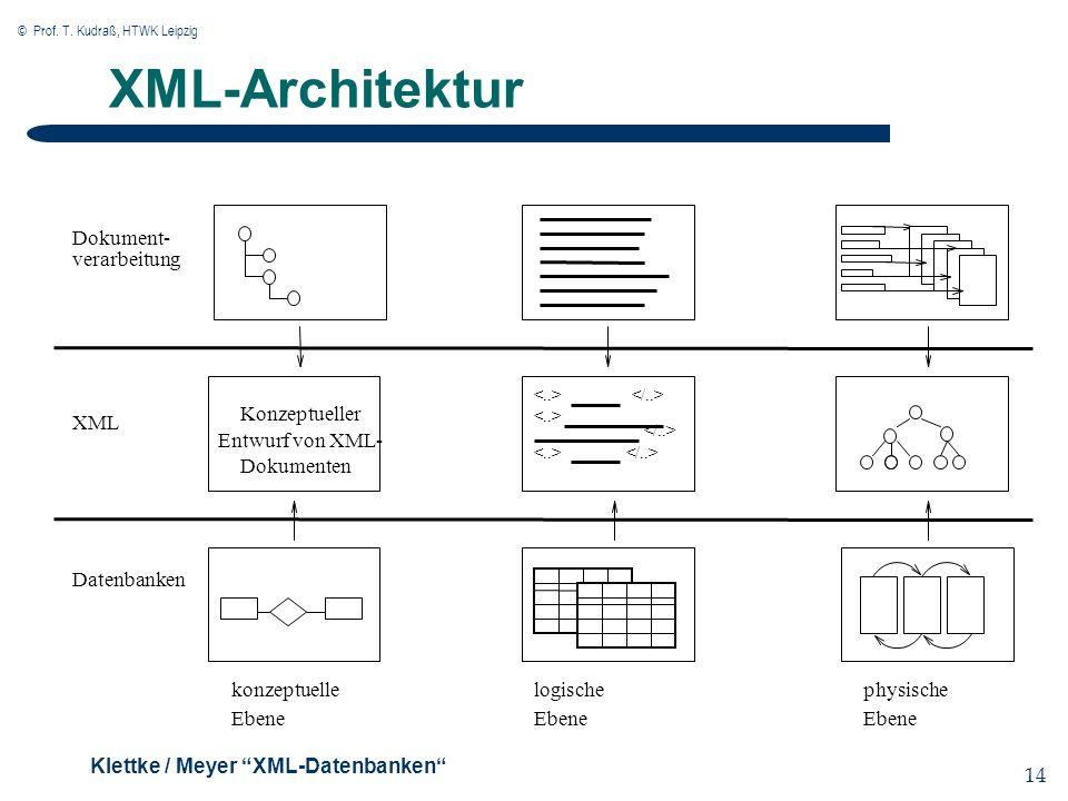 © Prof. T. Kudraß, HTWK Leipzig 14 XML-Architektur physische Ebene Dokument- verarbeitung Dokumenten Entwurf von XML- Konzeptueller logische Ebene kon