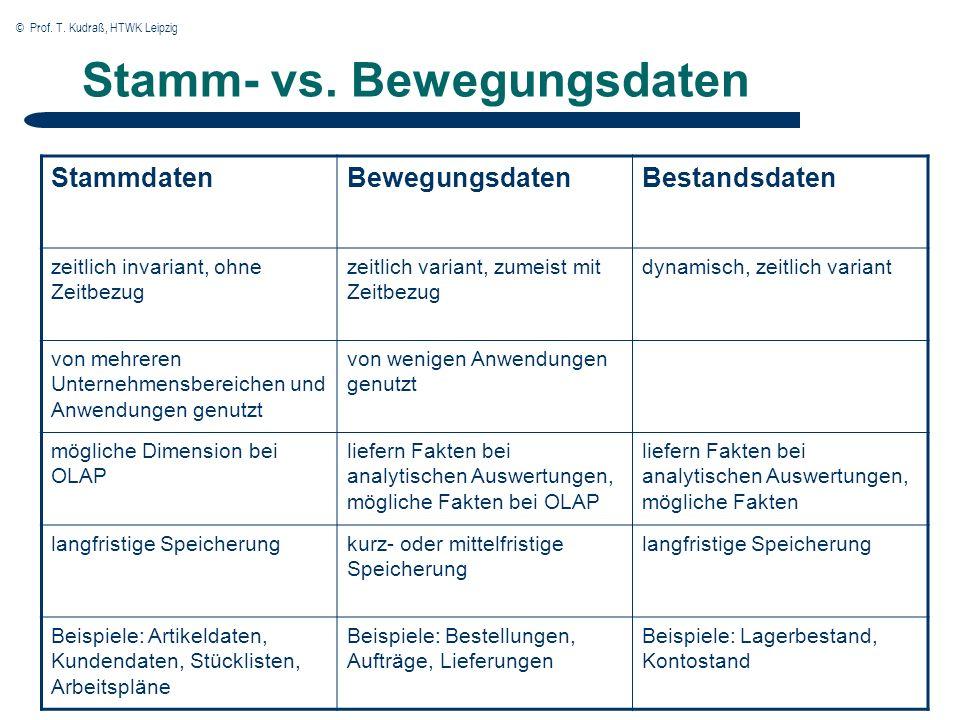 © Prof. T. Kudraß, HTWK Leipzig Stamm- vs. Bewegungsdaten StammdatenBewegungsdatenBestandsdaten zeitlich invariant, ohne Zeitbezug zeitlich variant, z