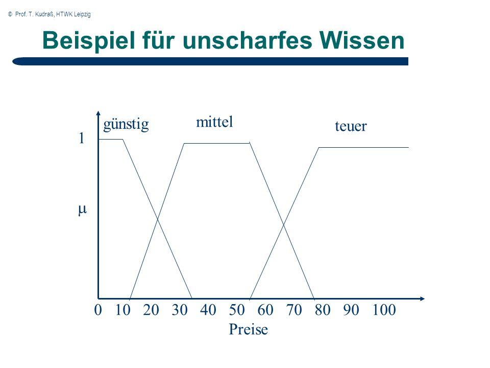 © Prof. T. Kudraß, HTWK Leipzig Beispiel für unscharfes Wissen 0 10 20 30 40 50 60 70 80 90 100 Preise günstig mittel teuer 1