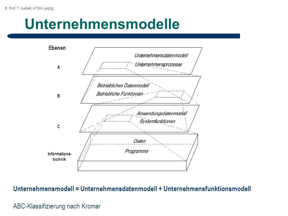 © Prof. T. Kudraß, HTWK Leipzig Unternehmensmodelle Ebenen A B C Informations- technik Unternehmensmodell = Unternehmensdatenmodell + Unternehmensfunk