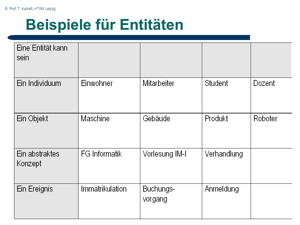 © Prof. T. Kudraß, HTWK Leipzig Beispiele für Entitäten