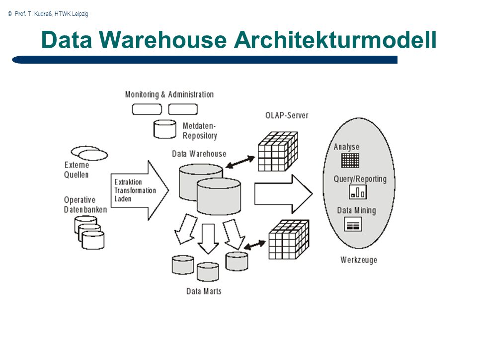 © Prof. T. Kudraß, HTWK Leipzig Data Warehouse Architekturmodell