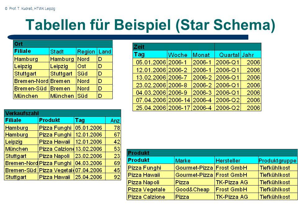 © Prof. T. Kudraß, HTWK Leipzig Tabellen für Beispiel (Star Schema)