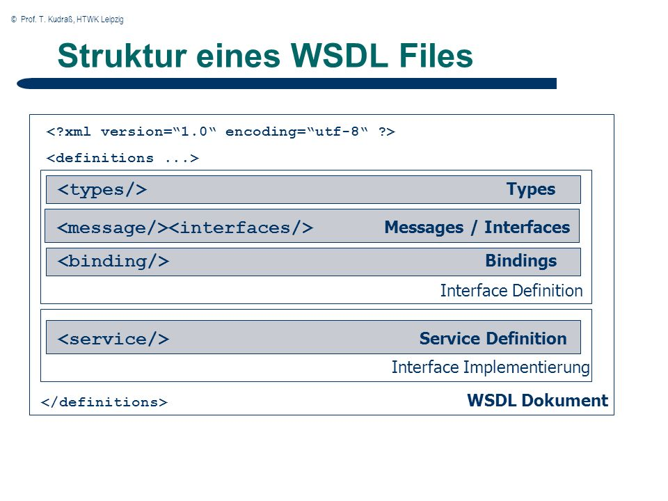 © Prof. T. Kudraß, HTWK Leipzig 20 Interface Definition Interface Implementierung WSDL Dokument Struktur eines WSDL Files Types Messages / Interfaces