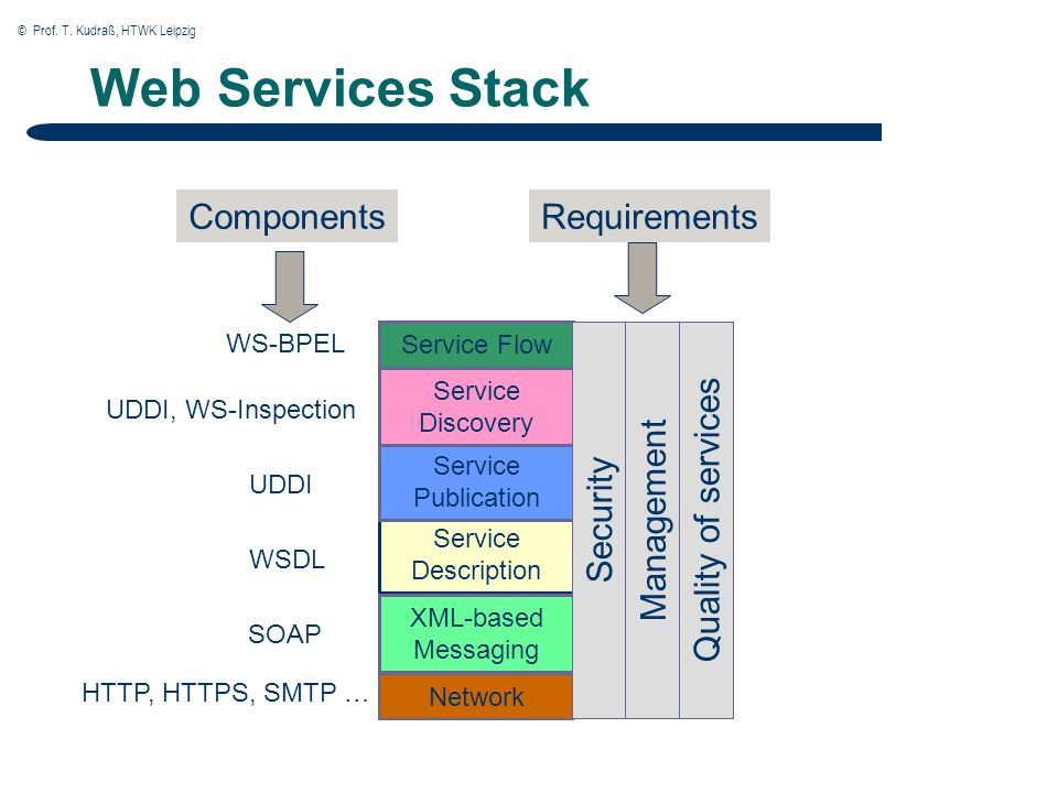 © Prof. T. Kudraß, HTWK Leipzig 8 Web Services Stack Network Service Description XML-based Messaging Service Publication Service Discovery Service Flo