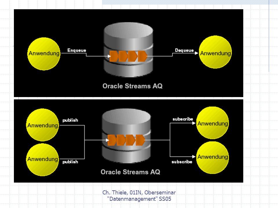 Ch. Thiele, 01IN, Oberseminar Datenmanagement SS05