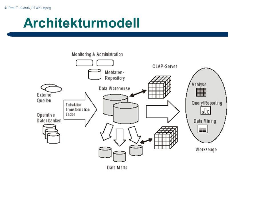 © Prof. T. Kudraß, HTWK Leipzig Architekturmodell
