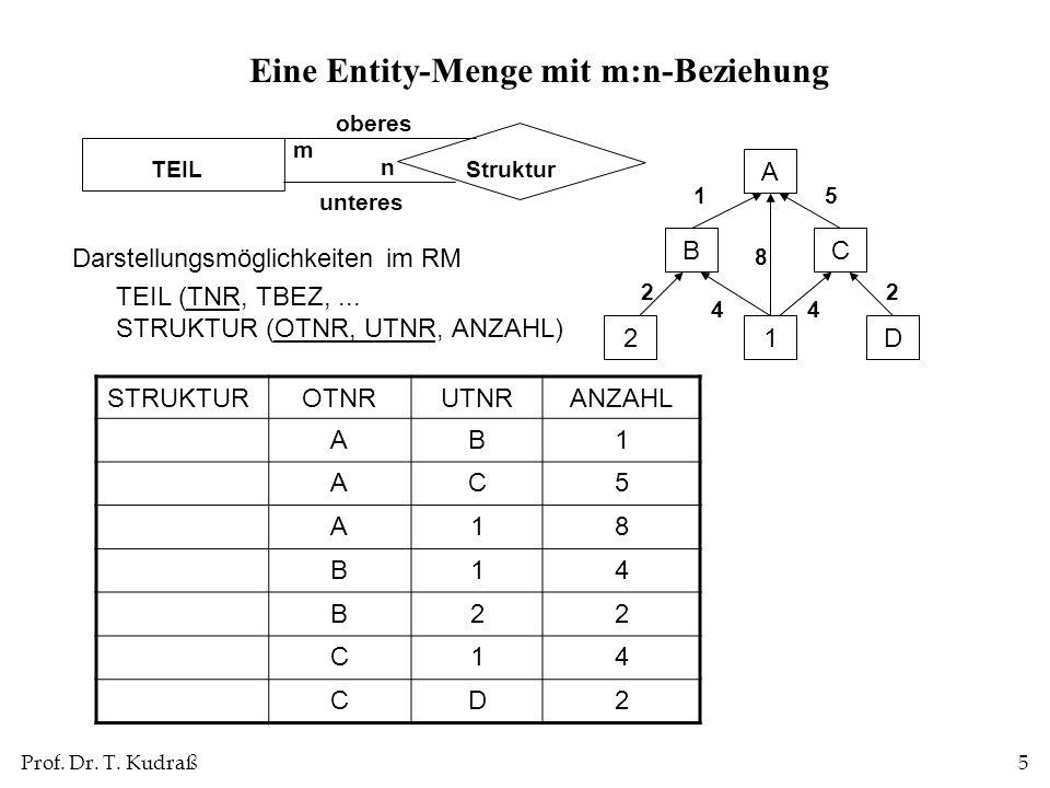 Prof. Dr. T. Kudraß5 Eine Entity-Menge mit m:n-Beziehung Darstellungsmöglichkeiten im RM TEIL (TNR, TBEZ,... STRUKTUR (OTNR, UTNR, ANZAHL) StrukturTEI