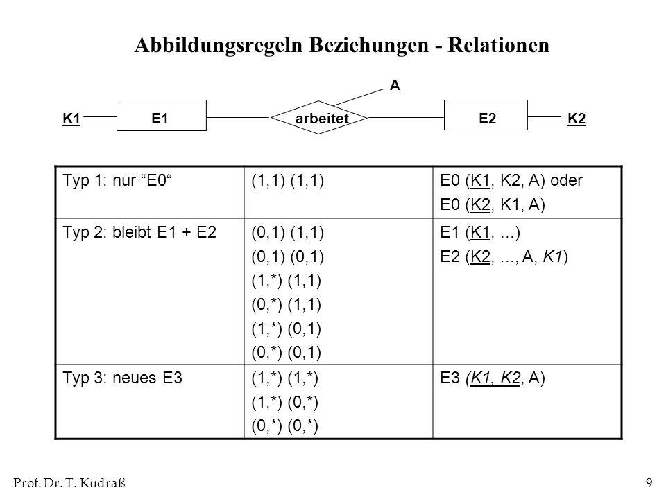 Prof. Dr. T. Kudraß9 Abbildungsregeln Beziehungen - Relationen Typ 1: nur E0(1,1) E0 (K1, K2, A) oder E0 (K2, K1, A) Typ 2: bleibt E1 + E2(0,1) (1,1)